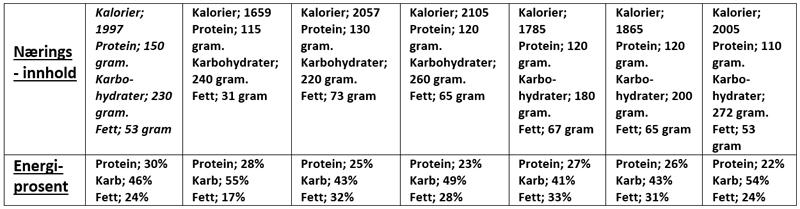 35-måltider-på-veien-mot-six-pack-og-lavere-fettprosent-6