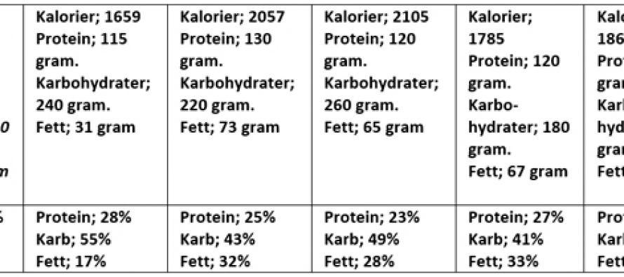 SMART-EATING: 35 måltider på veien mot six-pack og lavere fettprosent